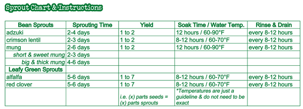 sprout-chart-instructions